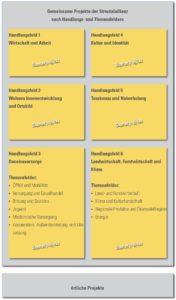 Handlungsfelder des ILEK Streutalallianz